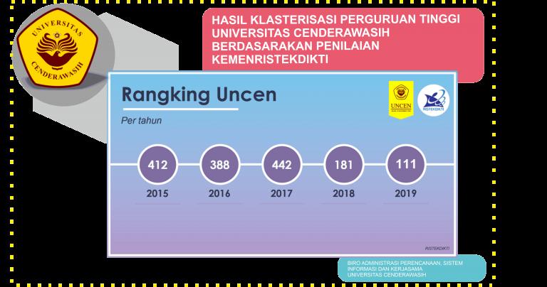 Rangking Uncen Berdasarkan Penilaian Kemenristekdikti Per Tahun